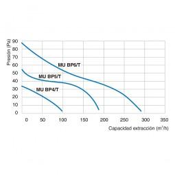 Extractor de baño baja silueta MU BP4/T con temporizado
