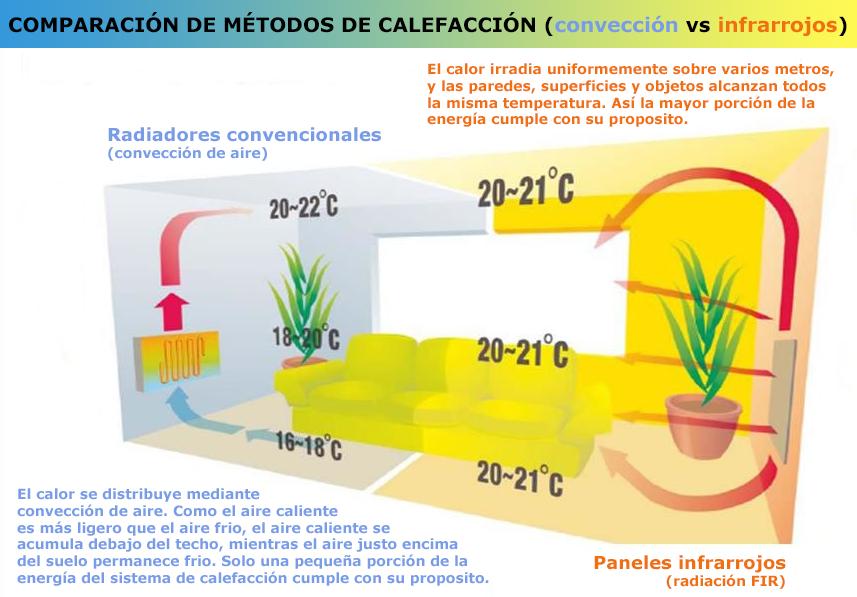 funcionamiento calefacción por infrarrojos