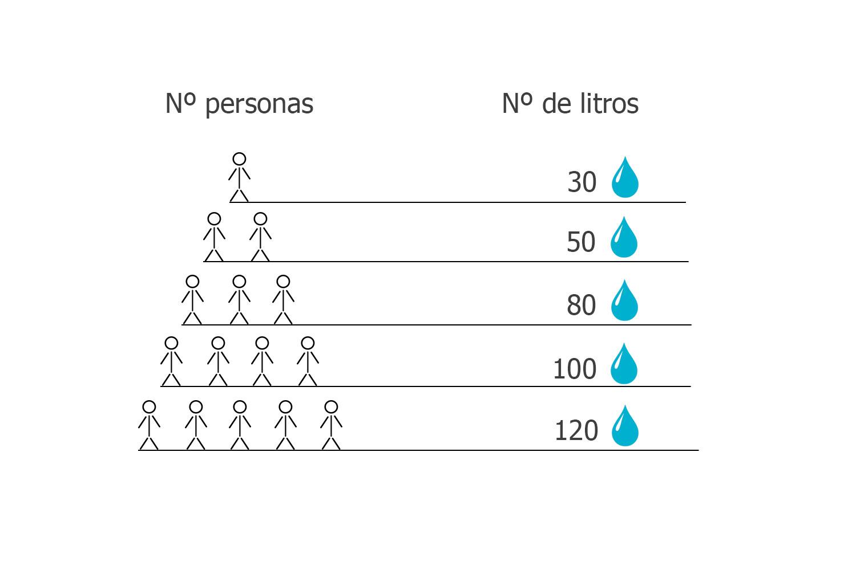 Litros termo según número de personas